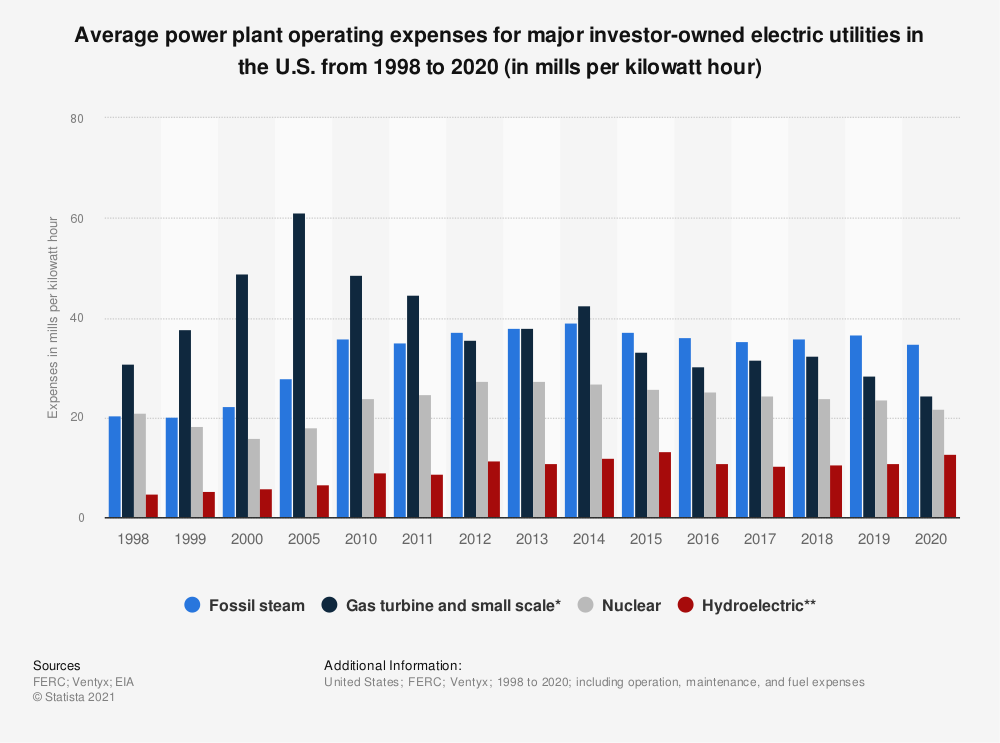 Statistic: Average power plant operating expenses for major investor-owned electric utilities in the U.S. from 1998 to 2017 (in mills per kilowatt hour) | Statista
