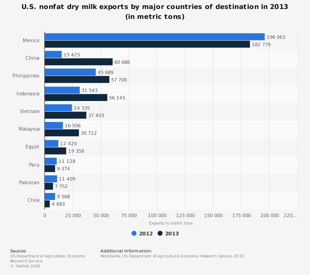 U S  nonfat dry milk exports by major countries of