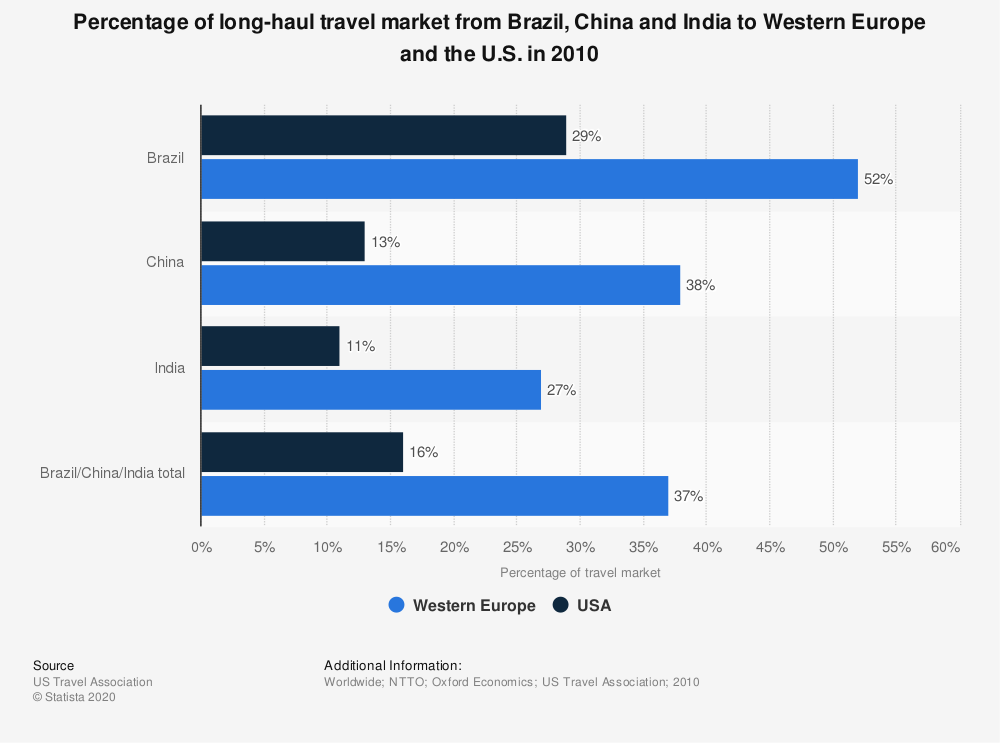 Statistic: Percentage of long-haul travel market from Brazil, China and India to Western Europe and the U.S. in 2010 | Statista
