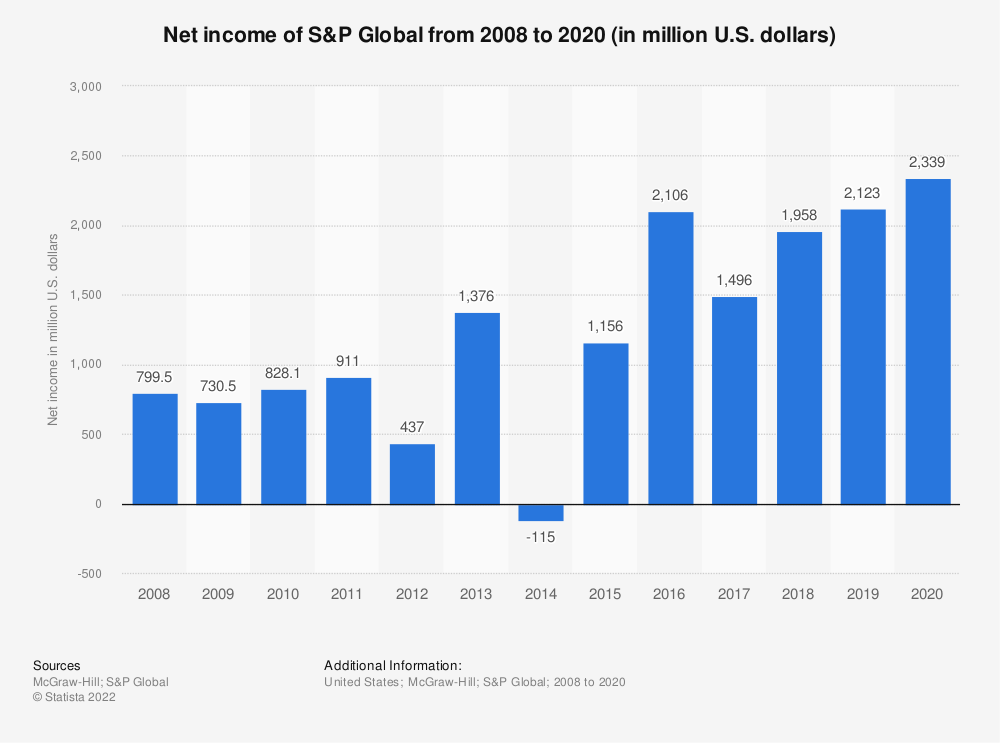 Statistic: Net income of S&PGlobal from 2007 to 2018 (in million U.S. dollars) | Statista