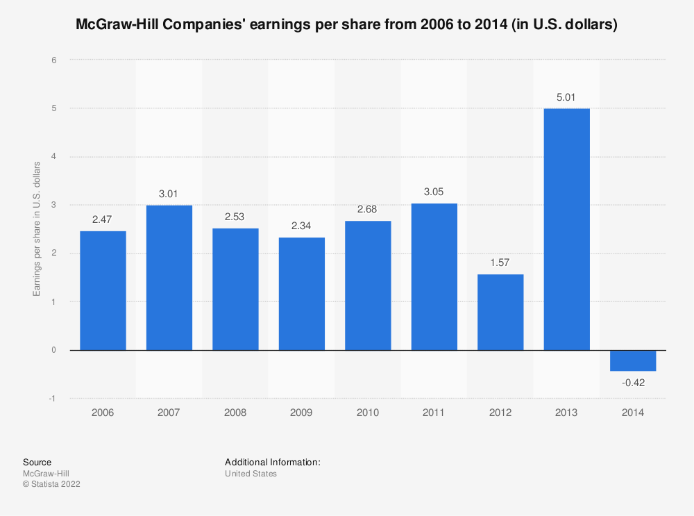 Statistic: McGraw-Hill Companies' earnings per share from 2006 to 2014 (in U.S. dollars) | Statista