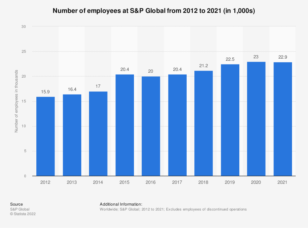 Statistic: Number of employees at S&P Global from 2012 to 2019 (in 1,000s) | Statista