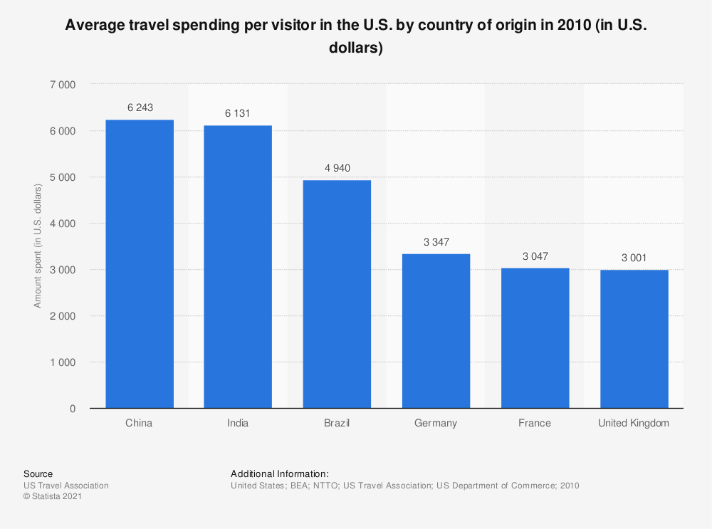 Statistic: Average travel spending per visitor in the U.S. by country of origin in 2010 (in U.S. dollars) | Statista