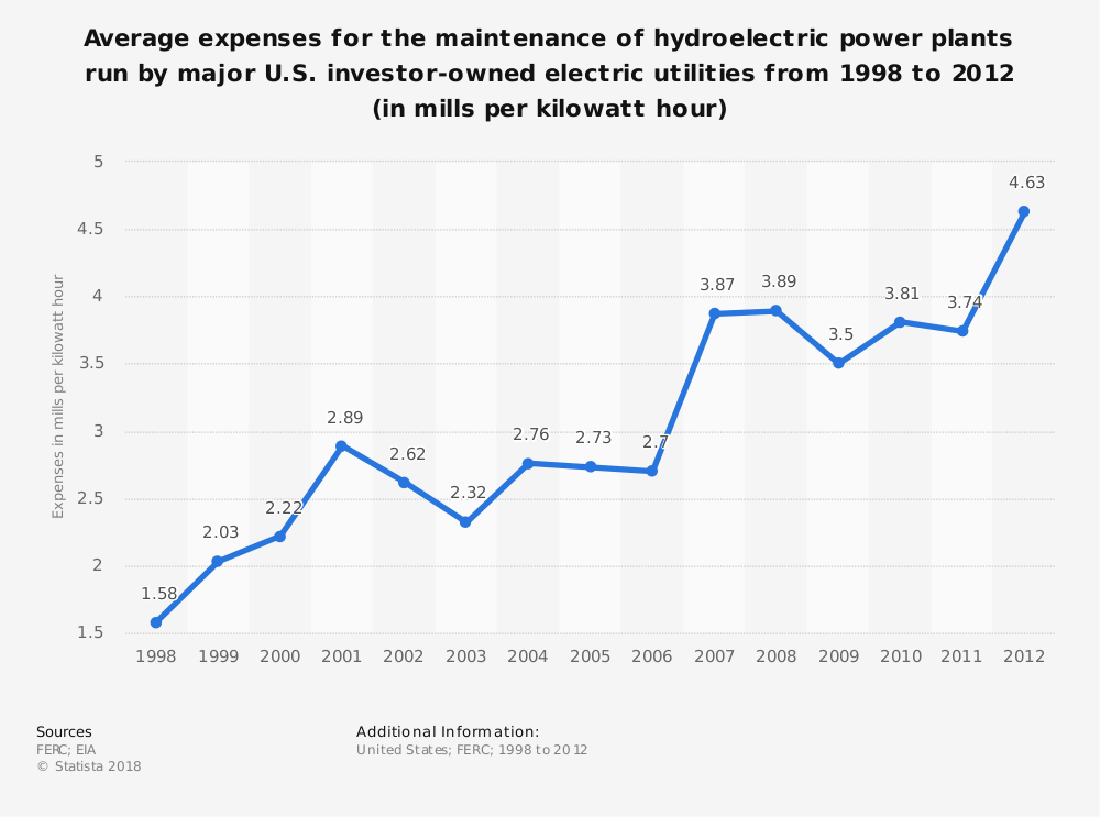 Statistic: Average expenses for the maintenance of hydroelectric power plants run by major U.S. investor-owned electric utilities from 1998 to 2012 (in mills per kilowatt hour) | Statista