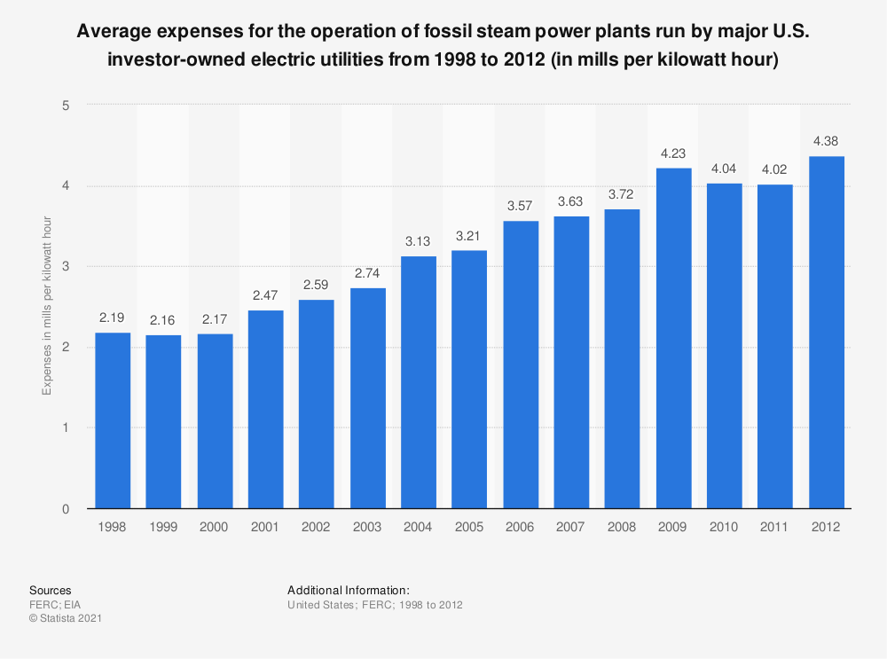 Statistic: Average expenses for the operation of fossil steam power plants run by major U.S. investor-owned electric utilities from 1998 to 2012 (in mills per kilowatt hour) | Statista