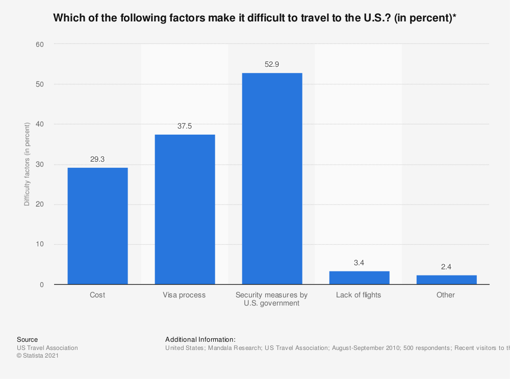 Statistic: Which of the following factors make it difficult to travel to the U.S.? (in percent)* | Statista