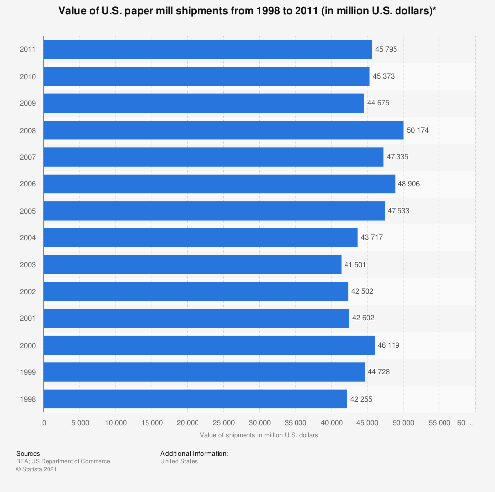Statistic: Value of U.S. paper mill shipments from 1998 to 2011 (in million U.S. dollars)* | Statista