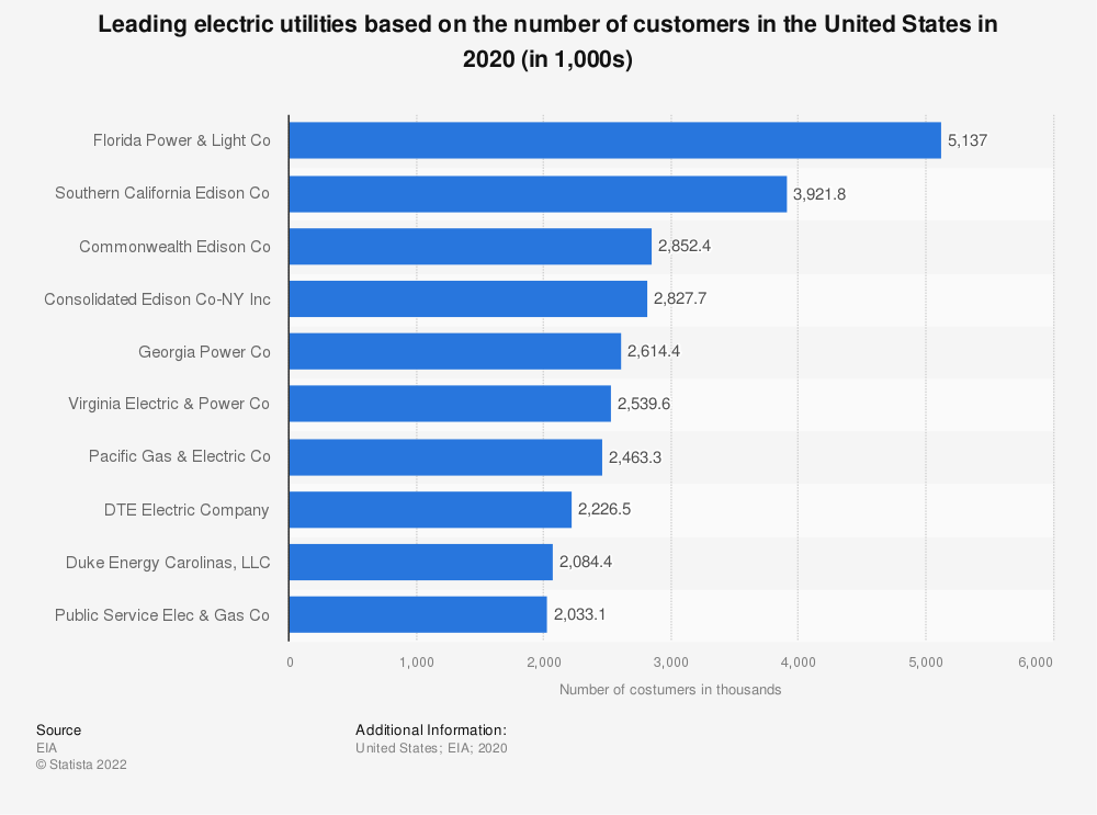 Statistic: Leading U.S. electric utilities based on the number of consumers in 2016 (in 1,000s)  | Statista