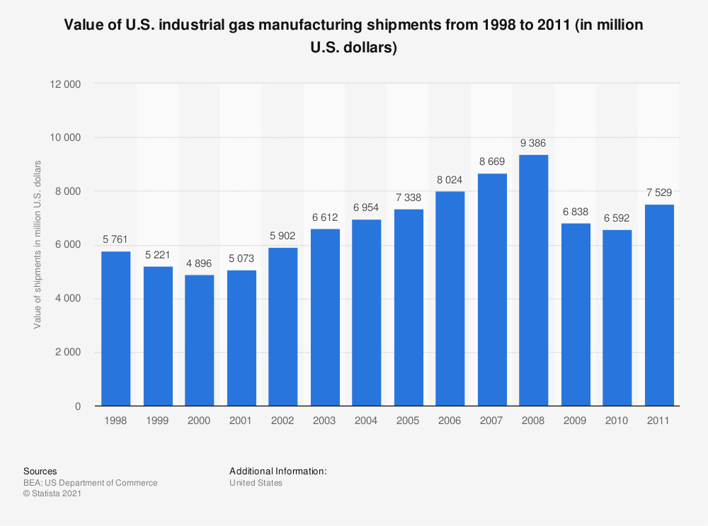 Statistic: Value of U.S. industrial gas manufacturing shipments from 1998 to 2011 (in million U.S. dollars) | Statista