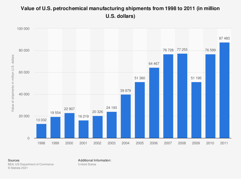 Statistic: Value of U.S. petrochemical manufacturing shipments from 1998 to 2011 (in million U.S. dollars) | Statista
