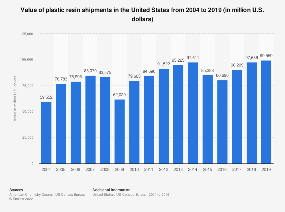 Statistic: Value of plastic resin shipments in the United States from 2004 to 2019 (in million U.S. dollars) | Statista