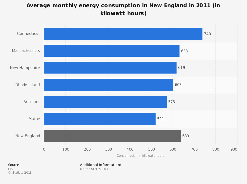 Statistic: Average monthly energy consumption in New England in 2011 (in kilowatt hours) | Statista