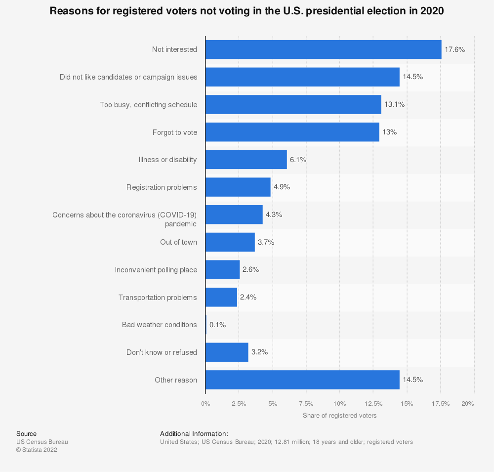 Statistic: Reasons for registered voters not voting in the U.S. presidential election in 2016 | Statista