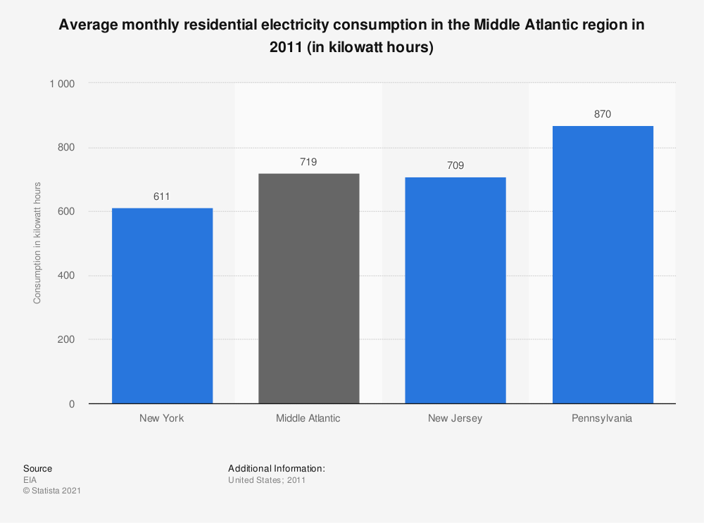 Statistic: Average monthly residential electricity consumption in the Middle Atlantic region in 2011 (in kilowatt hours) | Statista