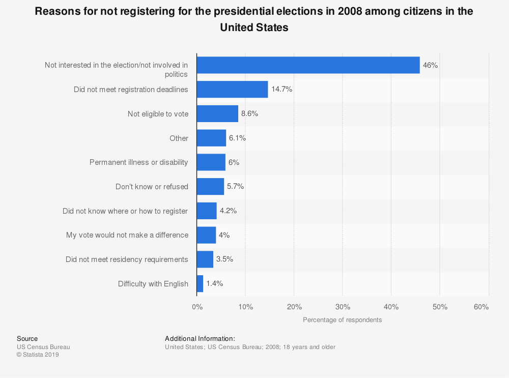Statistic: Reasons for not registering for the presidential elections in 2008 among citizens in the United States  | Statista