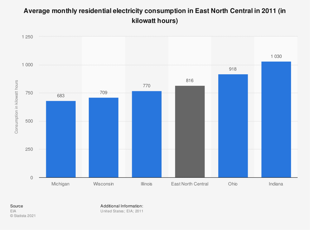 Statistic: Average monthly residential electricity consumption in East North Central in 2011 (in kilowatt hours)   Statista