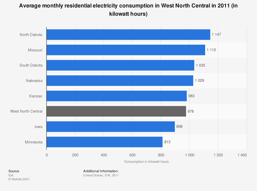 Statistic: Average monthly residential electricity consumption in West North Central in 2011 (in kilowatt hours)   Statista