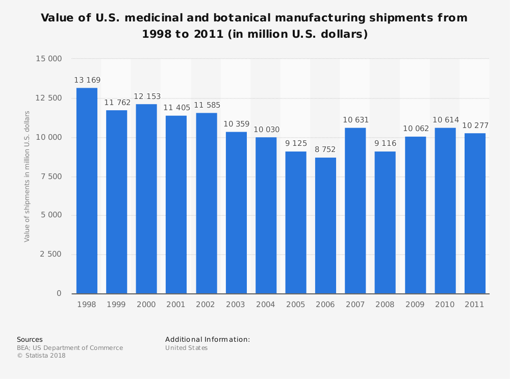 Statistic: Value of U.S. medicinal and botanical manufacturing shipments from 1998 to 2011 (in million U.S. dollars) | Statista