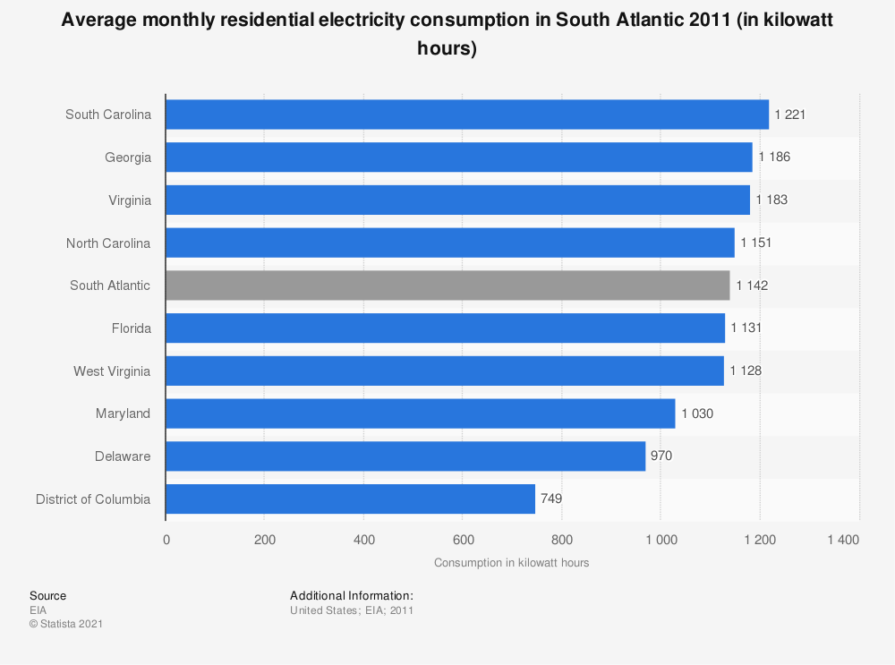 Statistic: Average monthly residential electricity consumption in South Atlantic 2011 (in kilowatt hours) | Statista