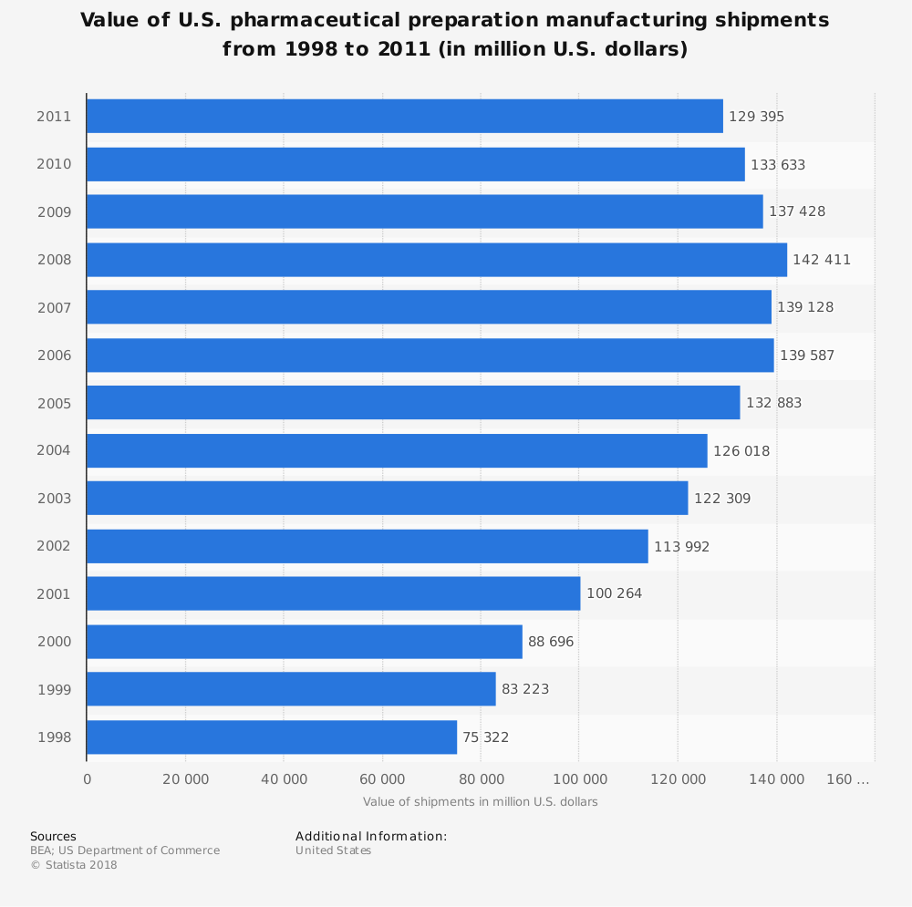 Statistic: Value of U.S. pharmaceutical preparation manufacturing shipments from 1998 to 2011 (in million U.S. dollars) | Statista