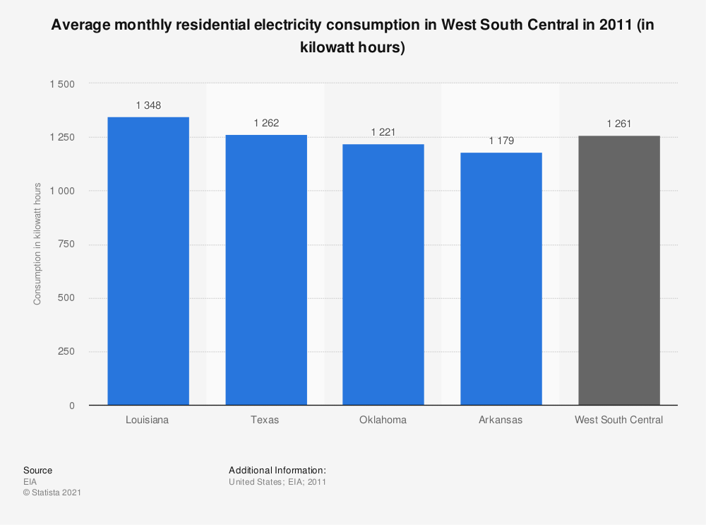 Statistic: Average monthly residential electricity consumption in West South Central in 2011 (in kilowatt hours) | Statista