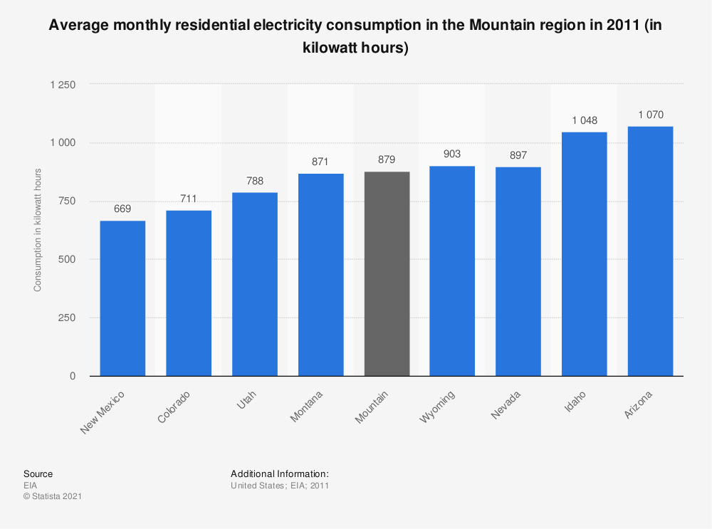 Statistic: Average monthly residential electricity consumption in the Mountain region in 2011 (in kilowatt hours)   Statista