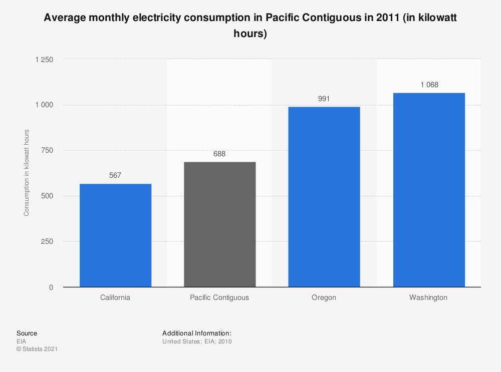 Statistic: Average monthly electricity consumption in Pacific Contiguous in 2011 (in kilowatt hours) | Statista