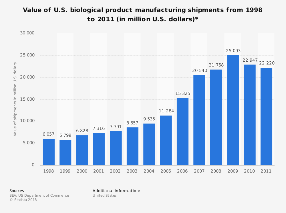 Statistic: Value of U.S. biological product manufacturing shipments from 1998 to 2011 (in million U.S. dollars)* | Statista