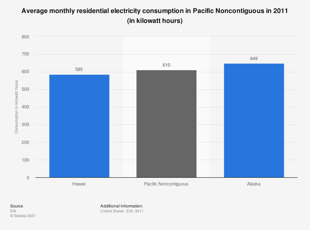 Statistic: Average monthly residential electricity consumption in Pacific Noncontiguous in 2011 (in kilowatt hours) | Statista