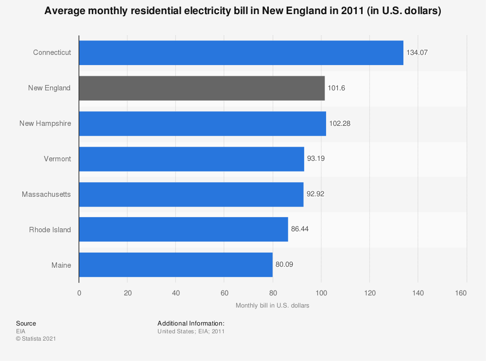 Average Monthly Electricity Bill New England 2017 Statistic
