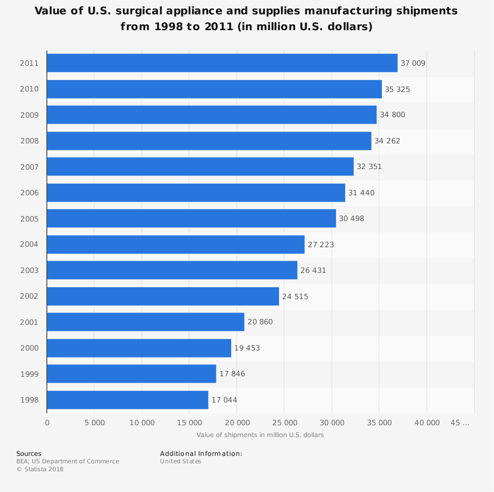 Statistic: Value of U.S. surgical appliance and supplies manufacturing shipments from 1998 to 2011 (in million U.S. dollars) | Statista