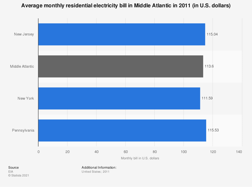 Statistic: Average monthly residential electricity bill in Middle Atlantic in 2011 (in U.S. dollars) | Statista