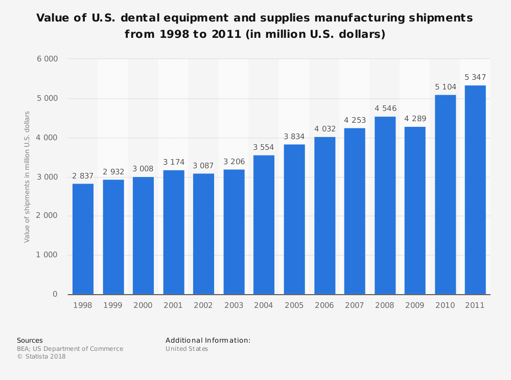 Statistic: Value of U.S. dental equipment and supplies manufacturing shipments from 1998 to 2011 (in million U.S. dollars) | Statista