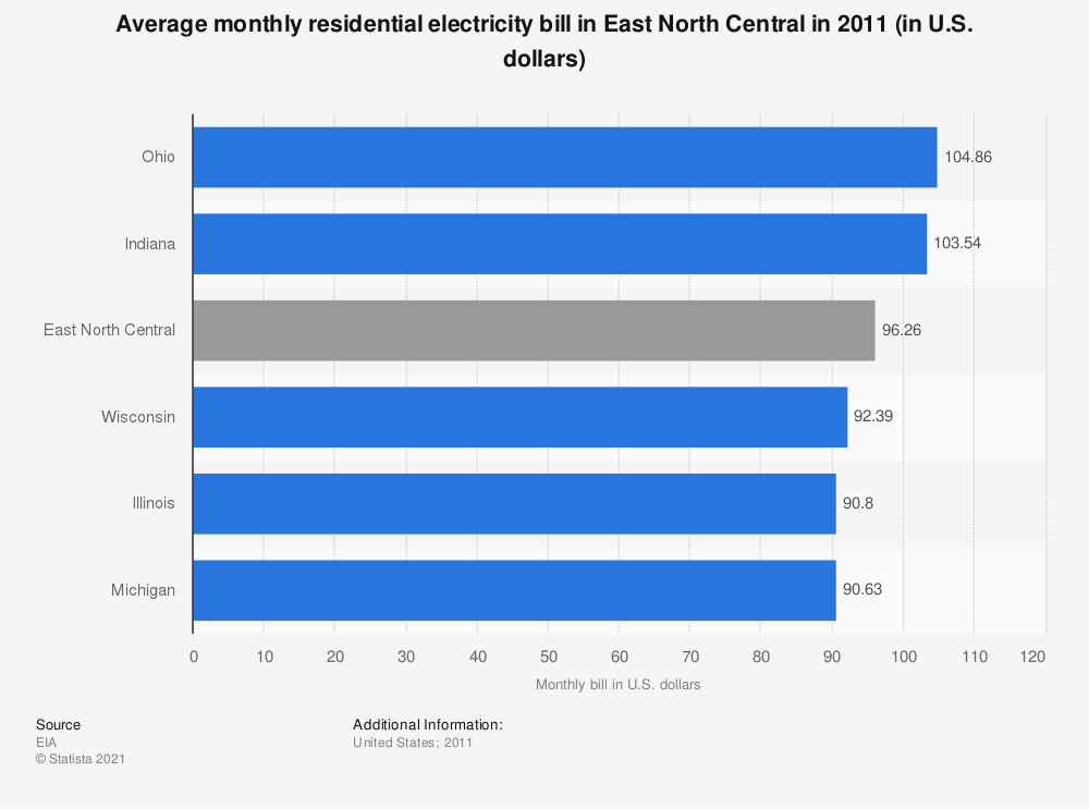 Statistic: Average monthly residential electricity bill in East North Central in 2011 (in U.S. dollars) | Statista