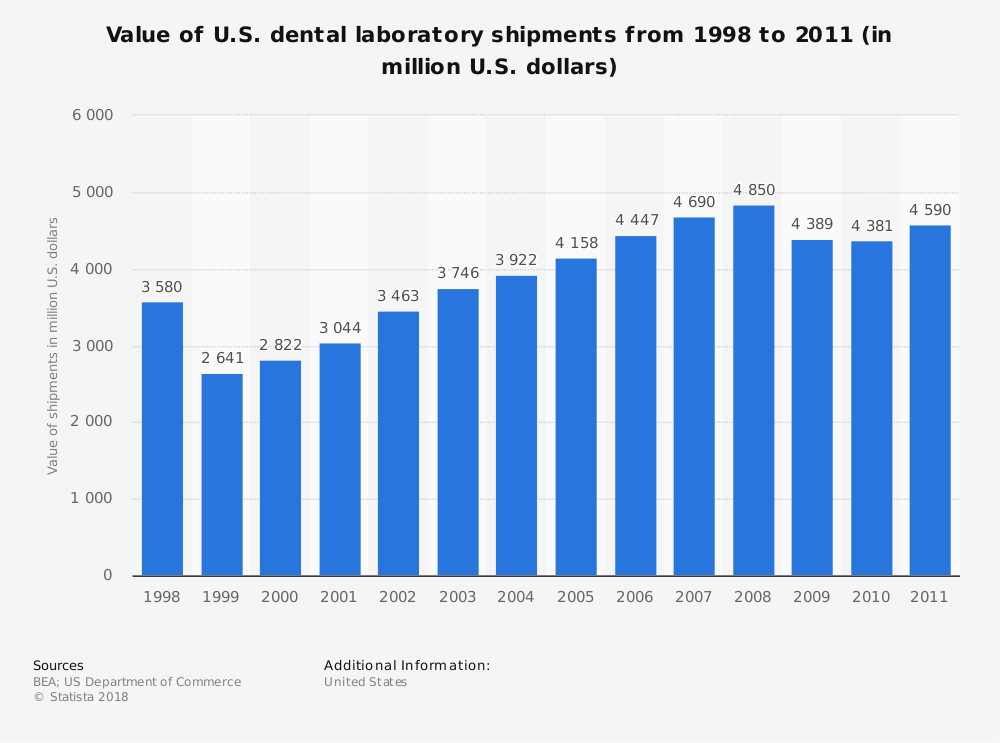 Statistic: Value of U.S. dental laboratory shipments from 1998 to 2011 (in million U.S. dollars) | Statista
