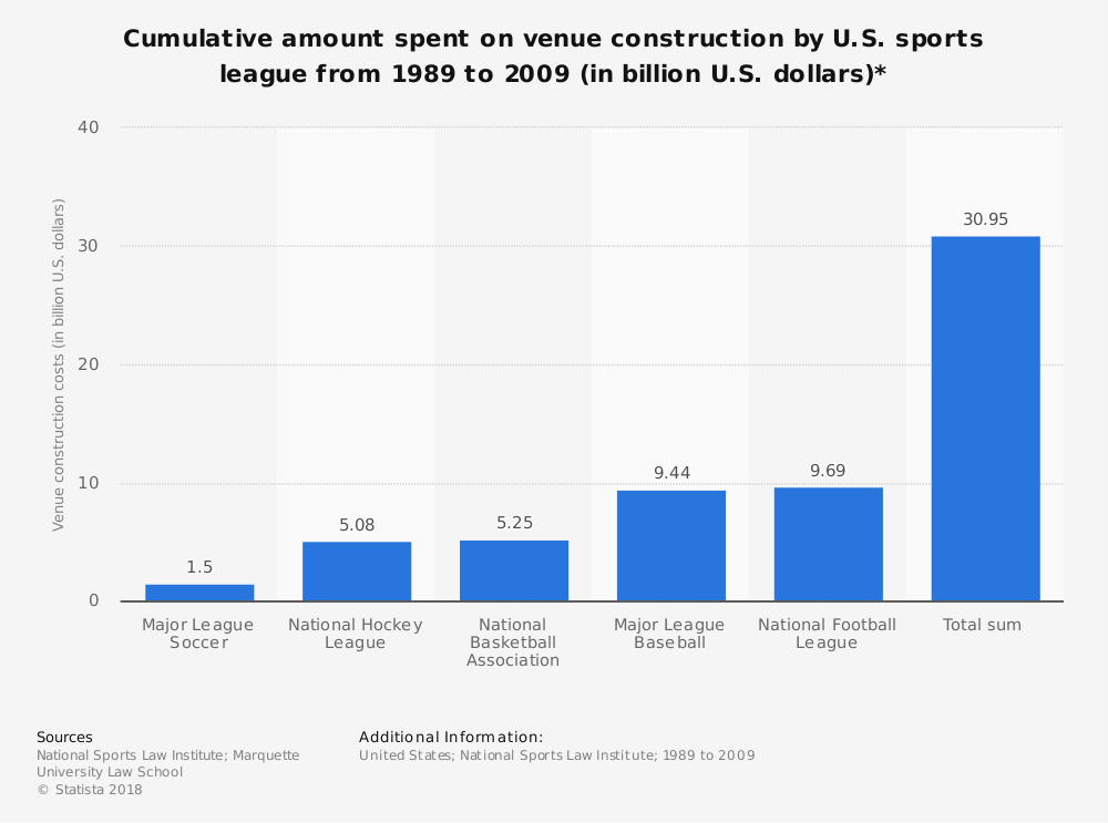 Statistic: Cumulative amount spent on venue construction by U.S. sports league from 1989 to 2009 (in billion U.S. dollars)* | Statista