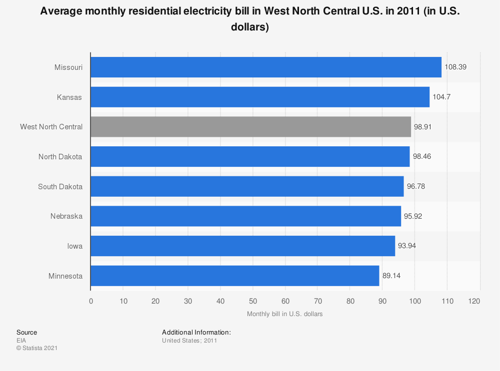 Statistic: Average monthly residential electricity bill in West North Central U.S. in 2011 (in U.S. dollars) | Statista