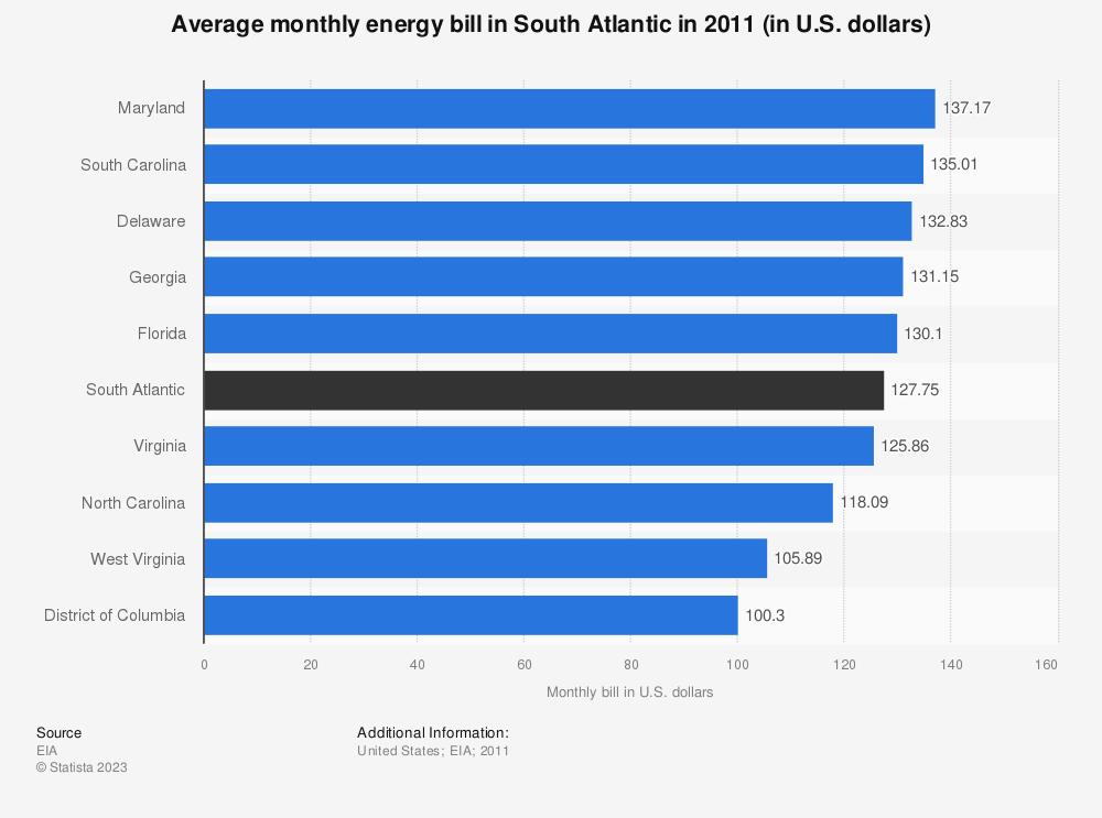 Statistic: Average monthly energy bill in South Atlantic in 2011 (in U.S. dollars) | Statista