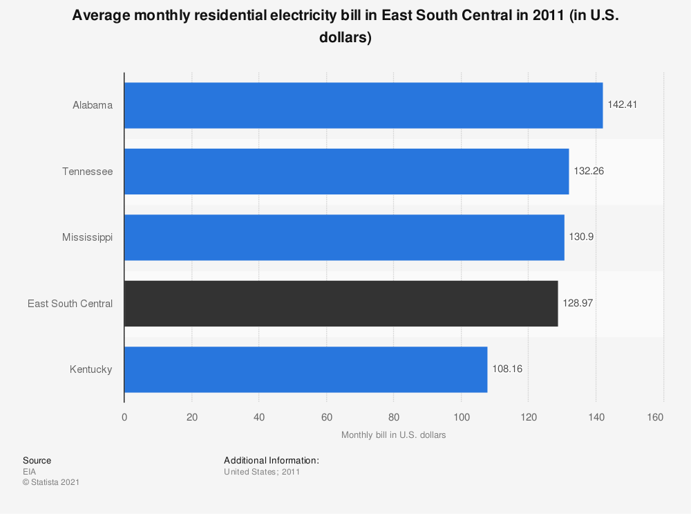 Statistic: Average monthly residential electricity bill in East South Central in 2011 (in U.S. dollars) | Statista