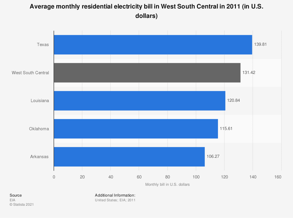 Statistic: Average monthly residential electricity bill in West South Central in 2011 (in U.S. dollars)   Statista