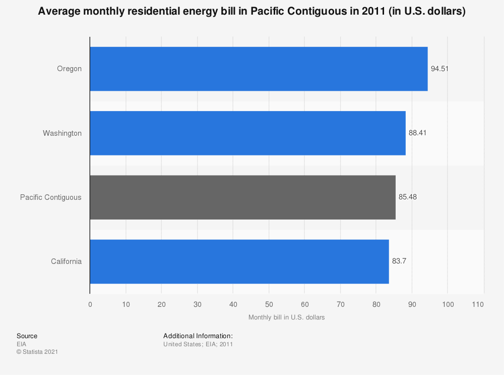 Statistic: Average monthly residential energy bill in Pacific Contiguous in 2011 (in U.S. dollars) | Statista