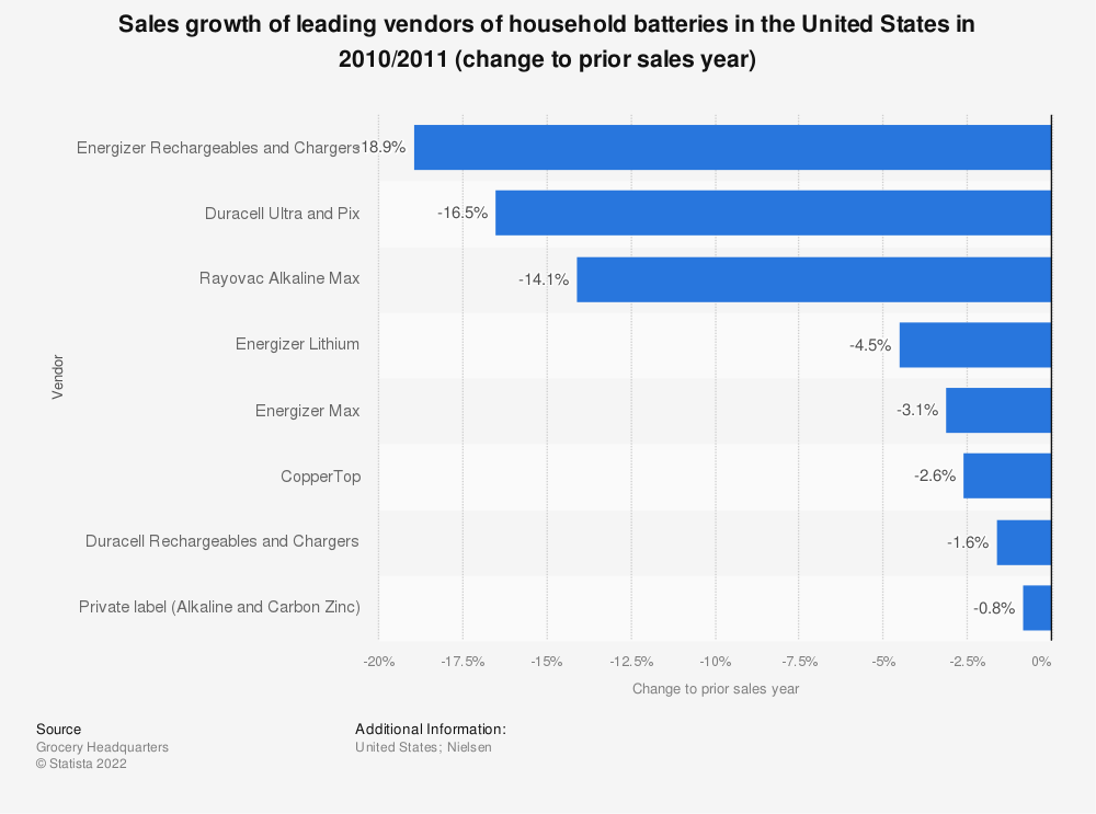 Statistic: Sales growth of leading vendors of household batteries in the United States in 2010/2011 (change to prior sales year) | Statista
