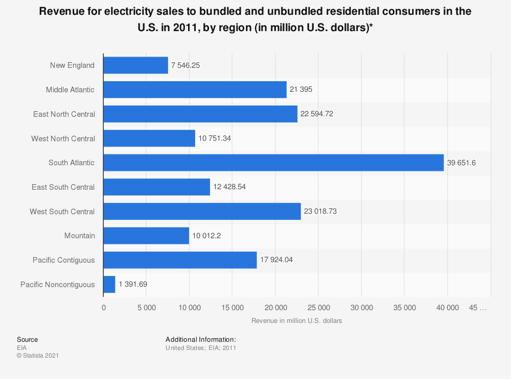 Statistic: Revenue for electricity sales to bundled and unbundled residential consumers in the U.S. in 2011, by region (in million U.S. dollars)* | Statista