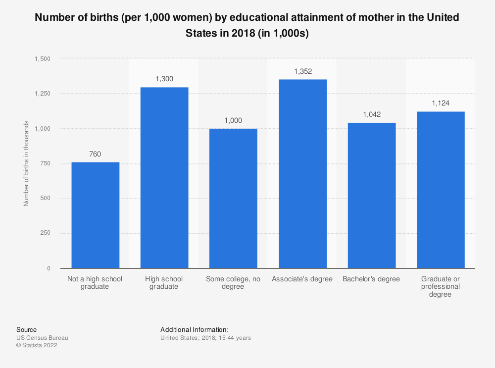 Statistic: Number of births (per 1,000 women) by educational attainment of mother in the United States in 2016 (in 1,000s) | Statista