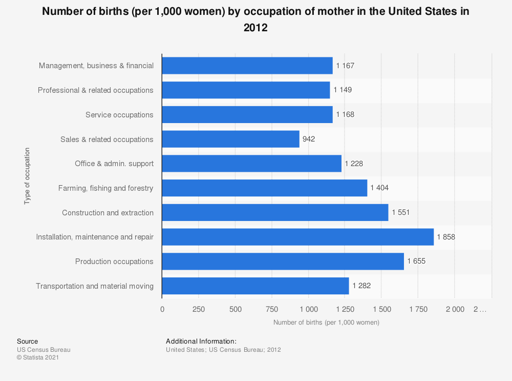 Statistic: Number of births (per 1,000 women) by occupation of mother in the United States in 2012 | Statista