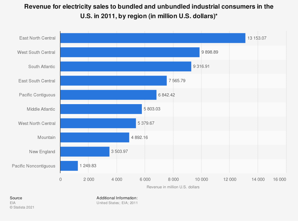 Statistic: Revenue for electricity sales to bundled and unbundled industrial consumers in the U.S. in 2011, by region (in million U.S. dollars)* | Statista