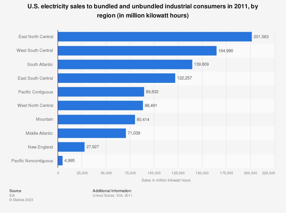 Statistic: U.S. electricity sales to bundled and unbundled industrial consumers in 2011, by region (in million kilowatt hours) | Statista