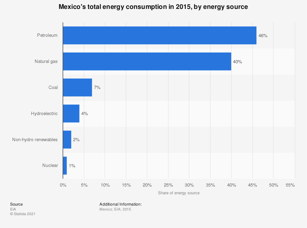 Statistic: Mexico's total energy consumption in 2015, by energy source | Statista