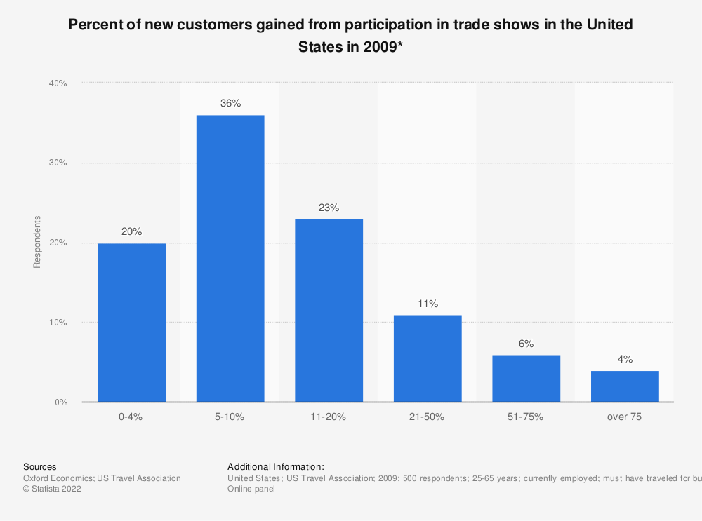 Statistic: Percent of new customers gained from participation in trade shows in the U.S. in 2009* | Statista