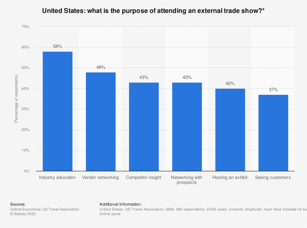 Statistic: What is the purpose of attending an external trade show?*   Statista
